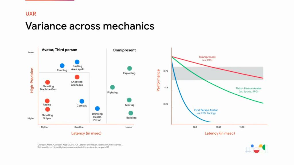 Variation de l'impact de la latence