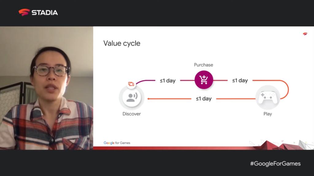 Réduction du cycle de valeur