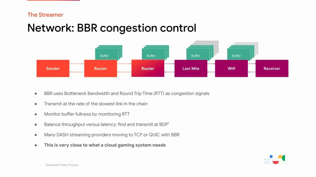 Contrôle de congestion BBR