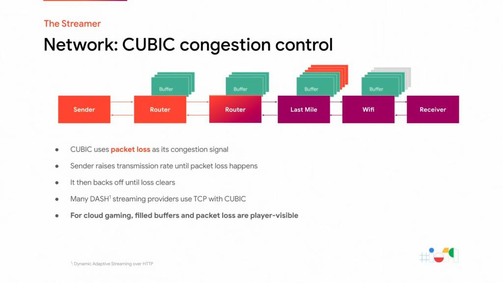 Contrôle de congestion CUBIC