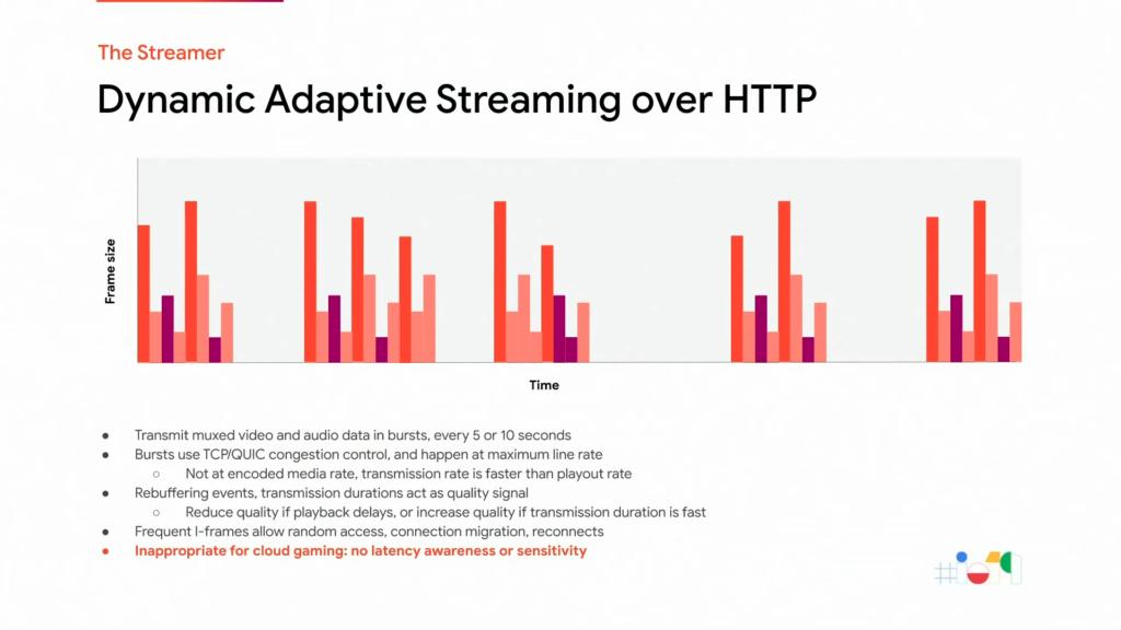 Diffusion Dynamique Adaptative par HTTP