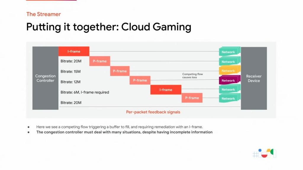 Cloud Gaming : Mauvaises conditions réseaux